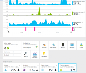 Microsoft Application Insights Dashboard
