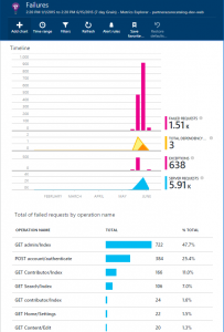 Microsoft Application Insights Failures