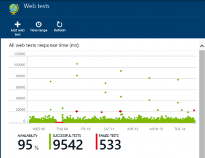 Microsoft Application Insights Web Test