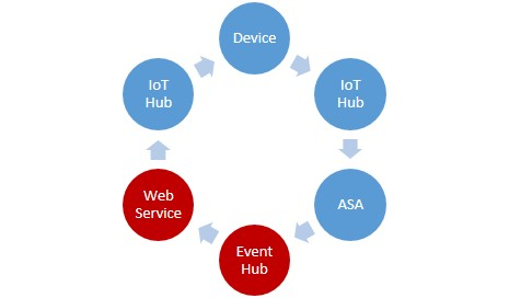 Closed-Loop with Azure's IoT