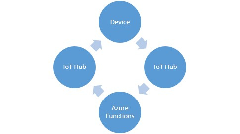 Guide to Creating Functions Within Azure's IoT Hub | 10th