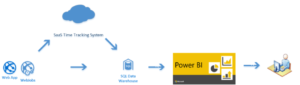 Power BI query SQL Data Warehouse