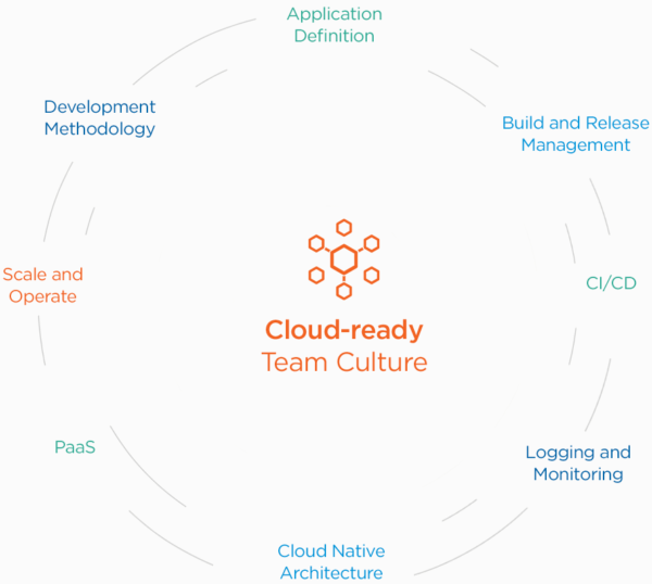Cloud-Ready Team Culture