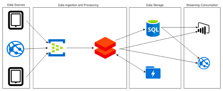 Streaming Machine Learning with Azure Databricks