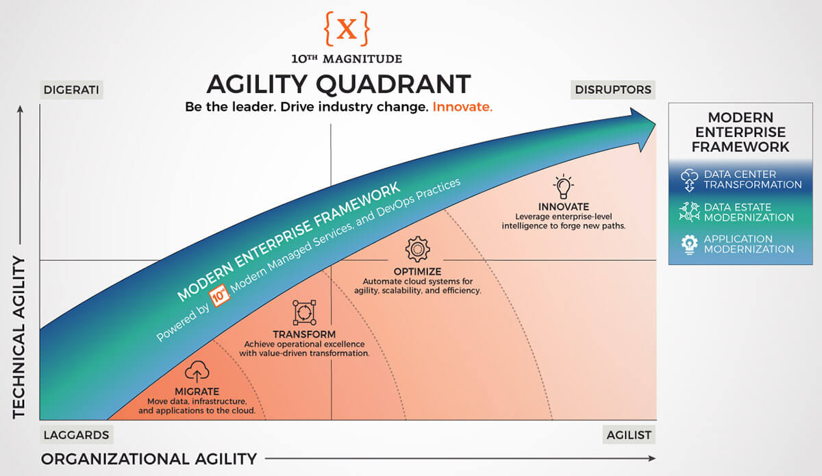 The Agility Quadrant – 10th Magnitude