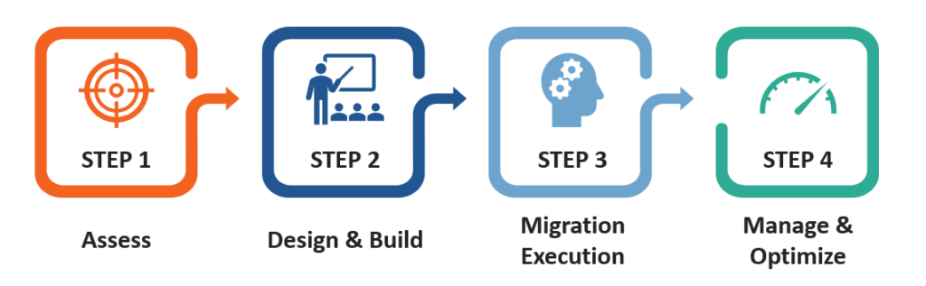4 Steps to a Successful Migration
